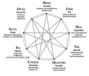 il carattere e l'enneagramma